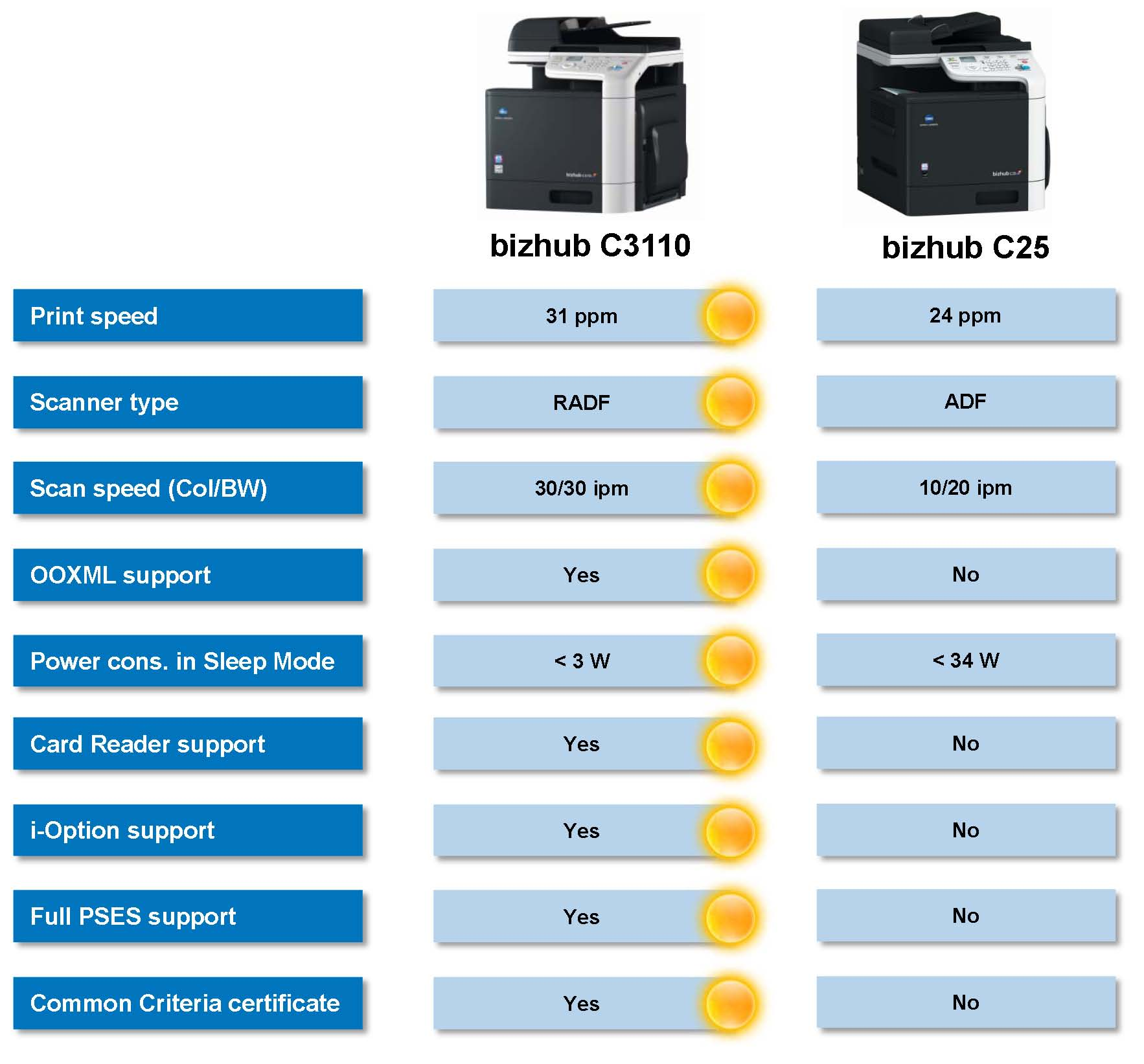 BIZHUB C3110 ADVANTAGES OVER BIZHUB C25